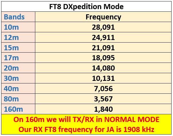 5X3C e 5X3E Uganda DXpedition saranno attivi in FT8 | FT8 Digital