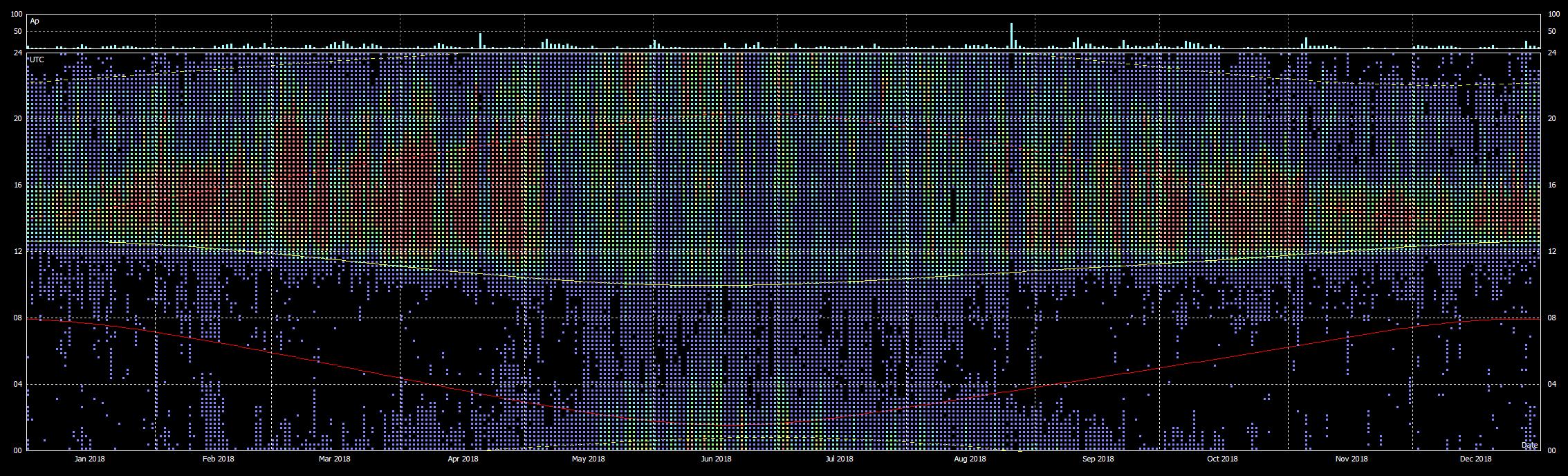 Grafici di propagazione con dati FT8